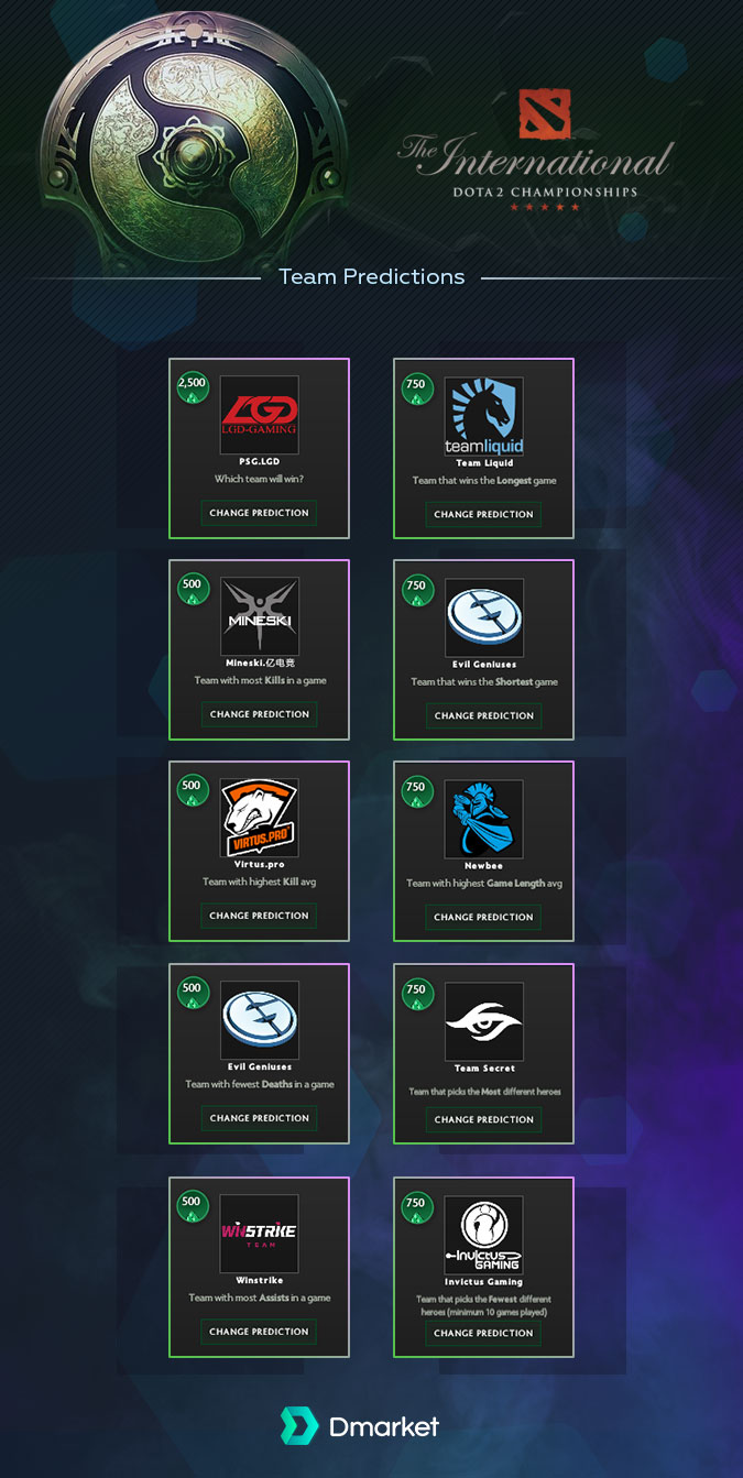 Team Predictions The International 2018