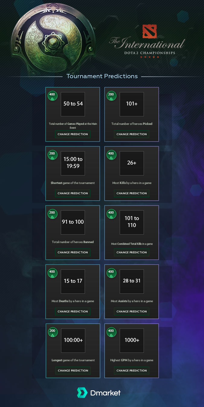 Tournament predictions The International 2018