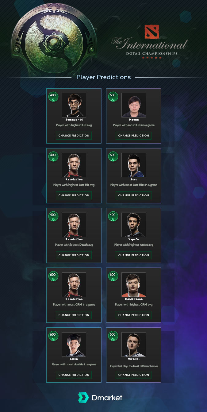 Player predictions The International 2018
