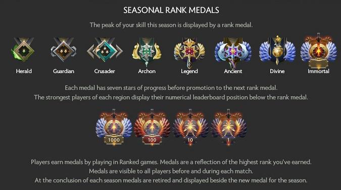 Ranked Medals dota 2