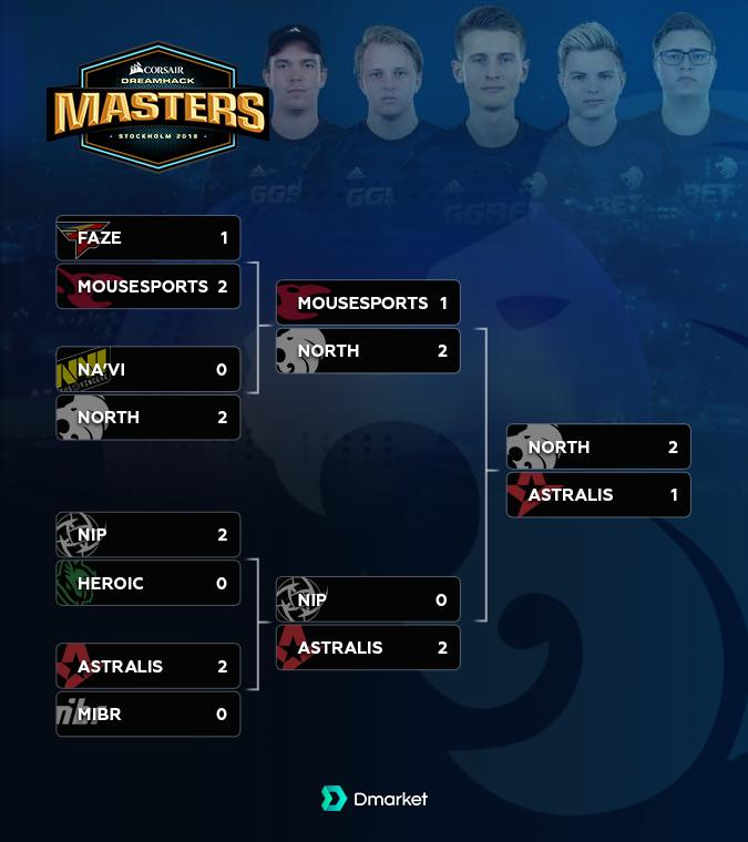 Play off Bracket DreamHack Masters Stockholm 2018