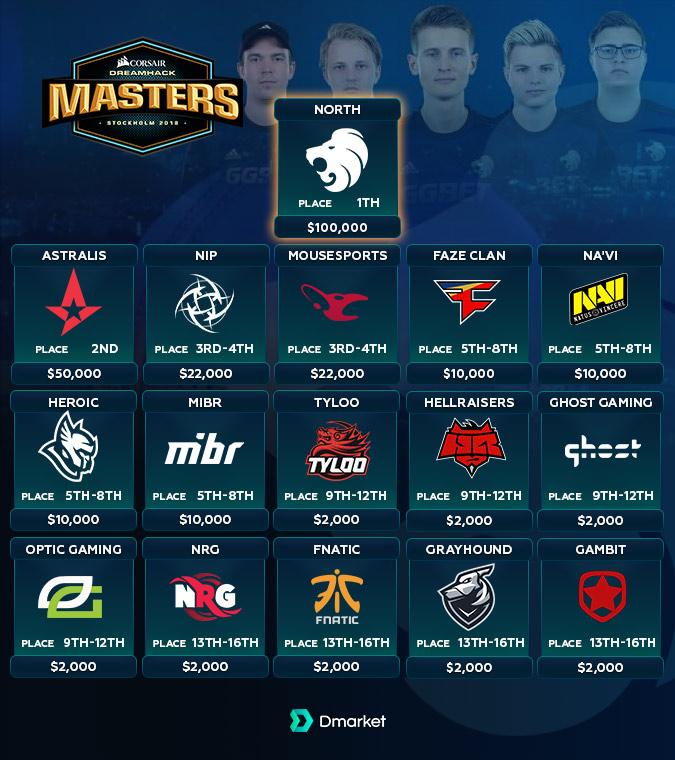 Prize Pool DreamHack Masters Stockholm 2018