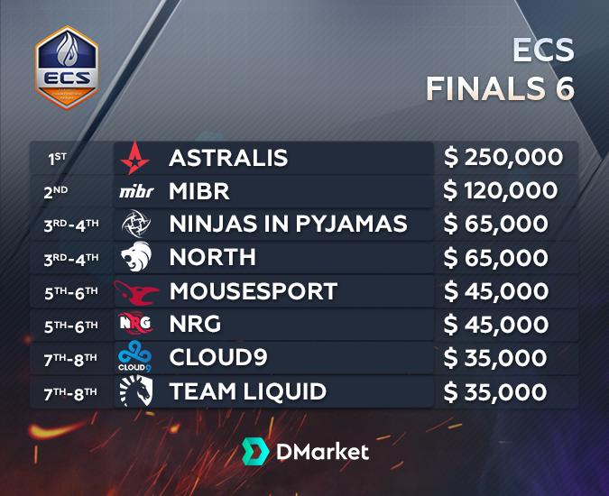 ECS 6 Finals Group Stage