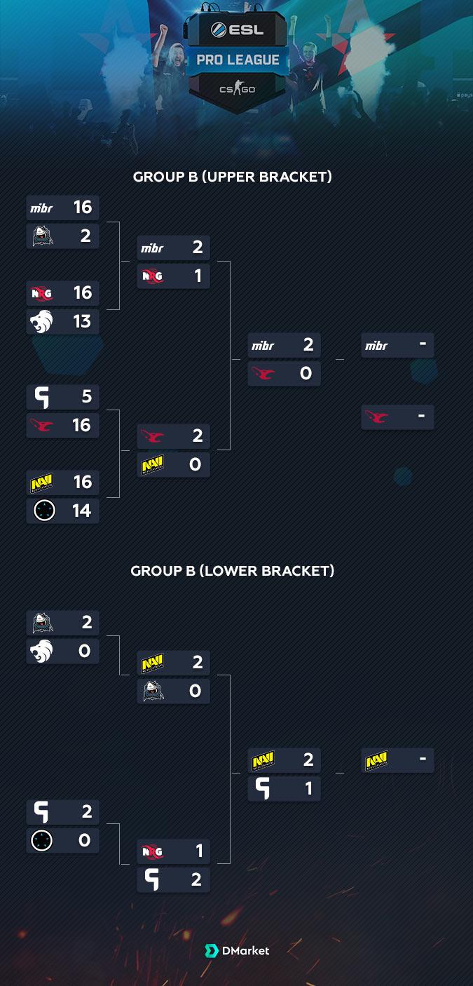 Group B Results EPL S8