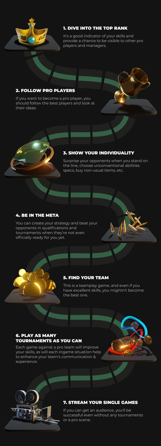 How to Start Your Dota 2 Pro Career