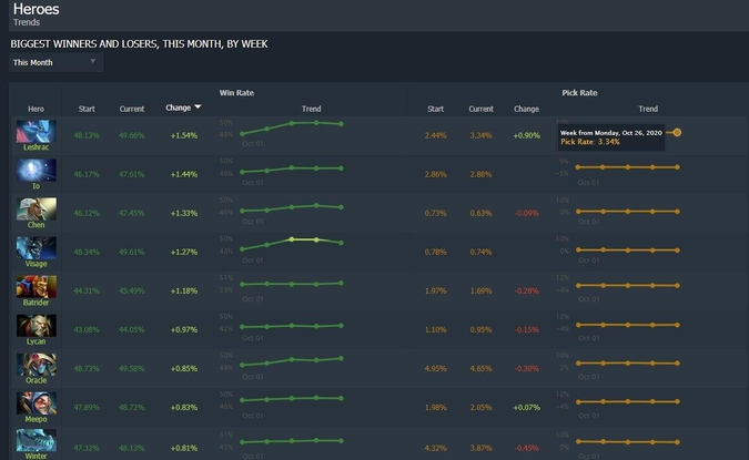 Dota 2 trends - best heroes of the month